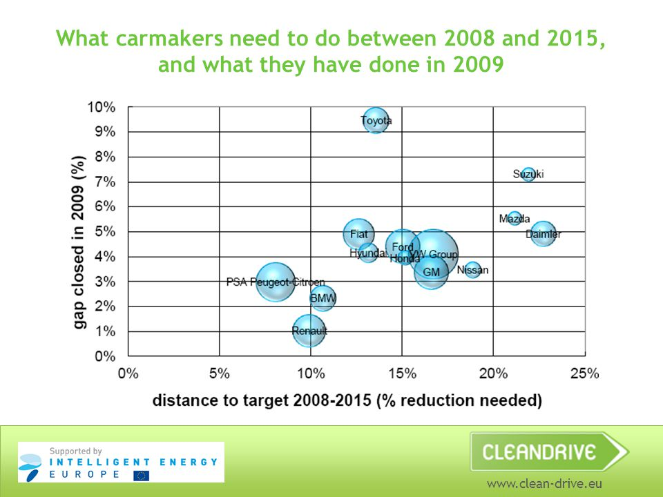 www.clean-drive.eu What carmakers need to do between 2008 and 2015, and what they have done in 2009