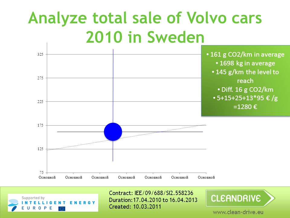 www.clean-drive.eu Analyze total sale of Volvo cars 2010 in Sweden Contract: IEE/09/688/SI2.558236 Duration:17.04.2010 to 16.04.2013 Created: 10.03.2011 161 g CO2/km in average 1698 kg in average 145 g/km the level to reach Diff.