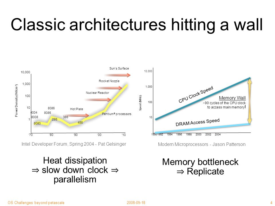 35 2008-09-18OS Challenges beyond petascale Software transactional memory High-level concurrent programming primitive: Group of arbitrary memory access All-or-nothing, isolated, durable (in memory) ≈ composable Optimistic implementation, decent performance Raises level of abstraction (a bit) Non-transactional access.