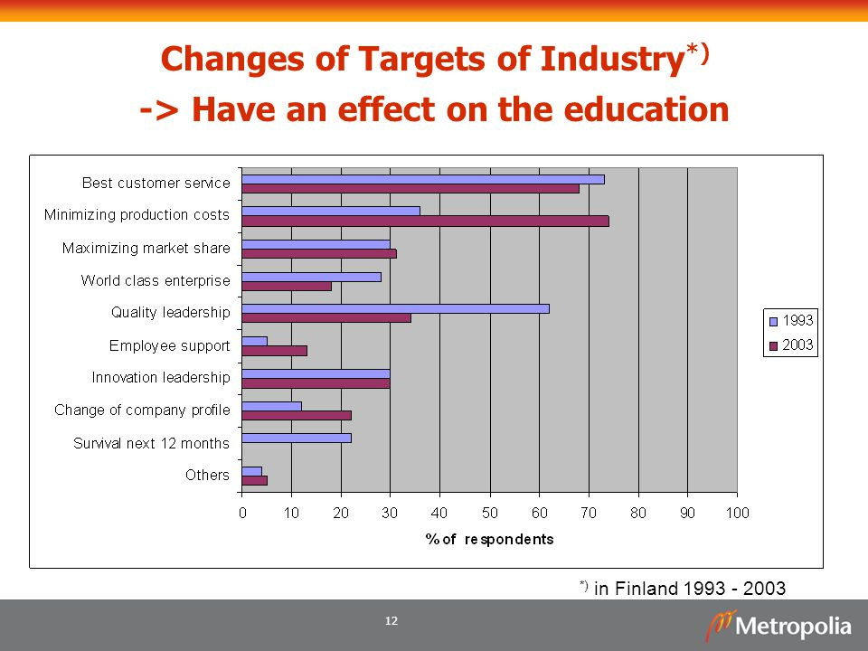 12 Changes of Targets of Industry *) -> Have an effect on the education *) in Finland 1993 - 2003