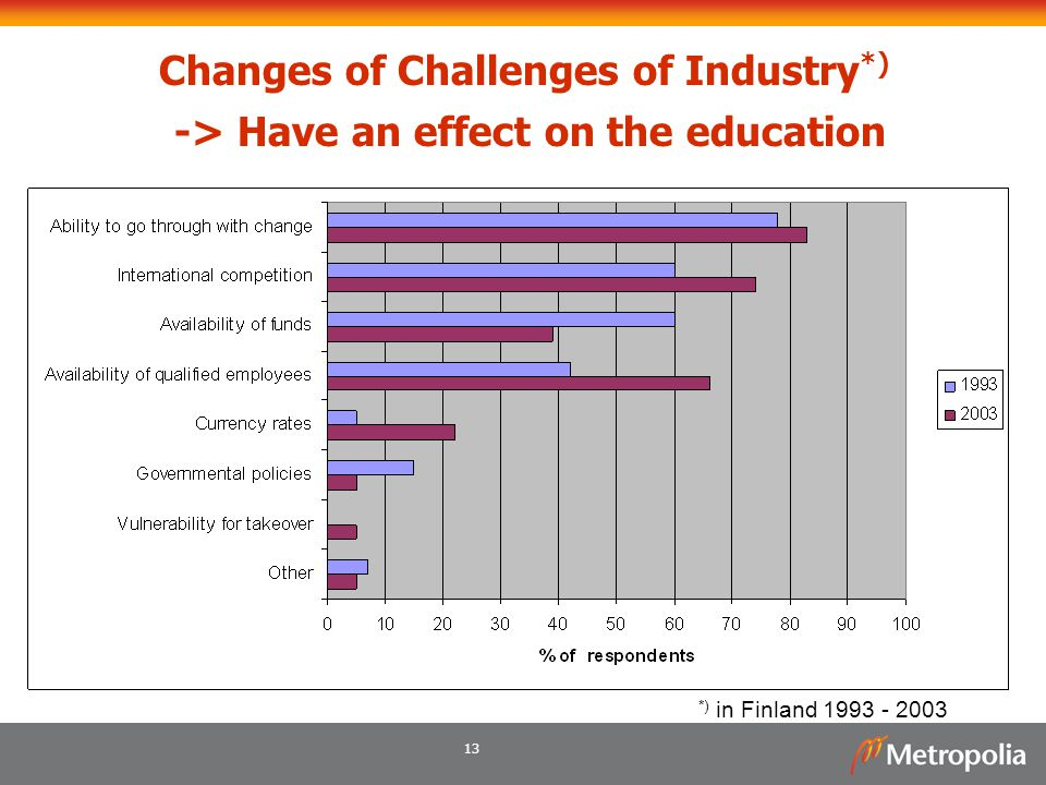 13 Changes of Challenges of Industry *) -> Have an effect on the education *) in Finland 1993 - 2003