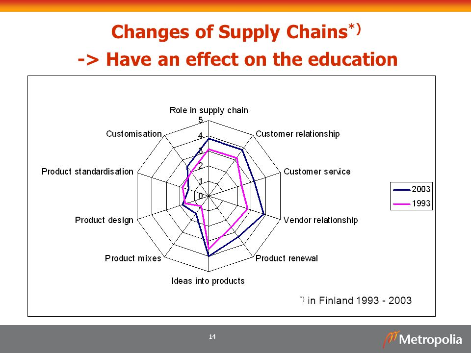 14 Changes of Supply Chains *) -> Have an effect on the education *) in Finland 1993 - 2003