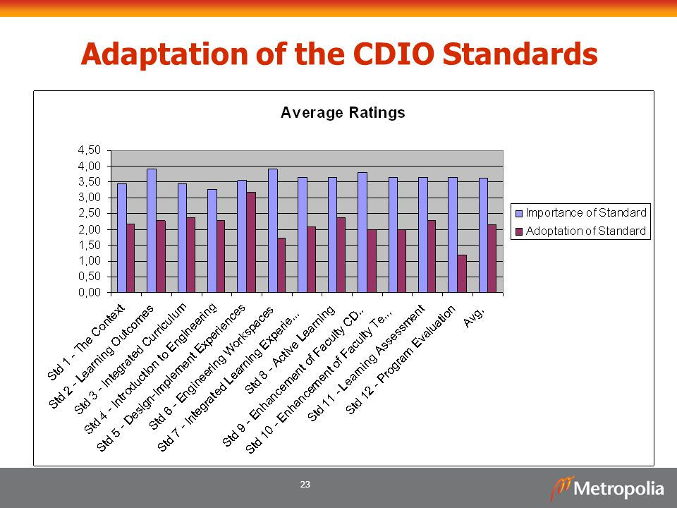23 Adaptation of the CDIO Standards