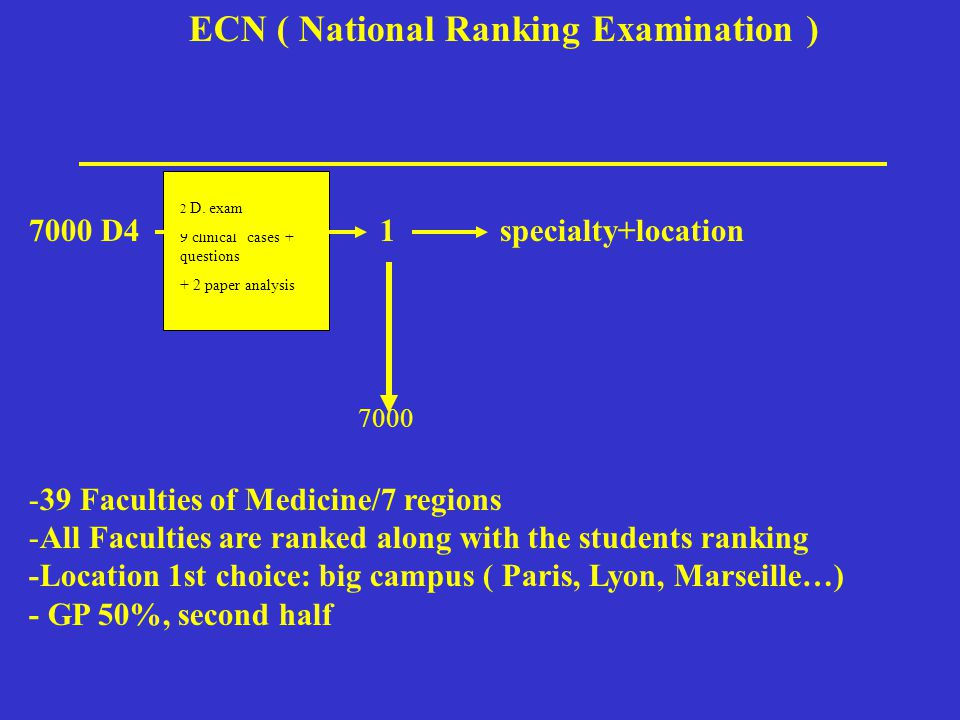 ECN ( National Ranking Examination ) 7000 D4 1 specialty+location -39 Faculties of Medicine/7 regions -All Faculties are ranked along with the students ranking -Location 1st choice: big campus ( Paris, Lyon, Marseille…) - GP 50%, second half 2 D.