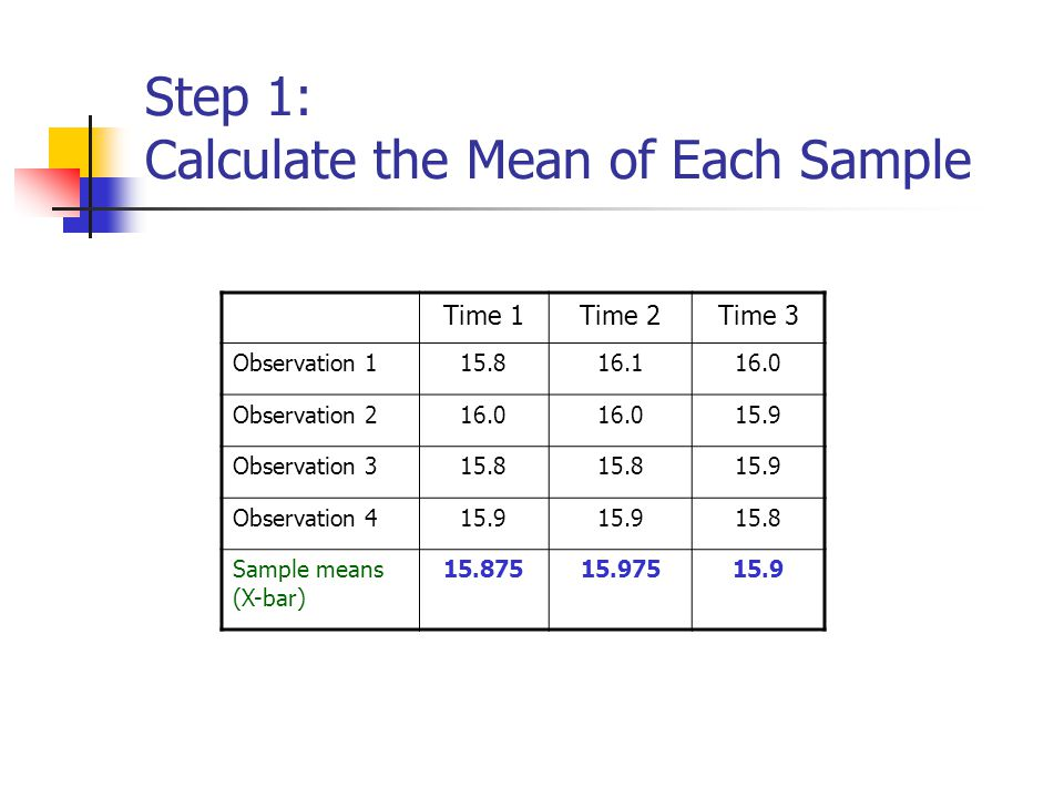 Step 1: Calculate the Mean of Each Sample Time 1Time 2Time 3 Observation 115.816.116.0 Observation 216.0 15.9 Observation 315.8 15.9 Observation 415.9