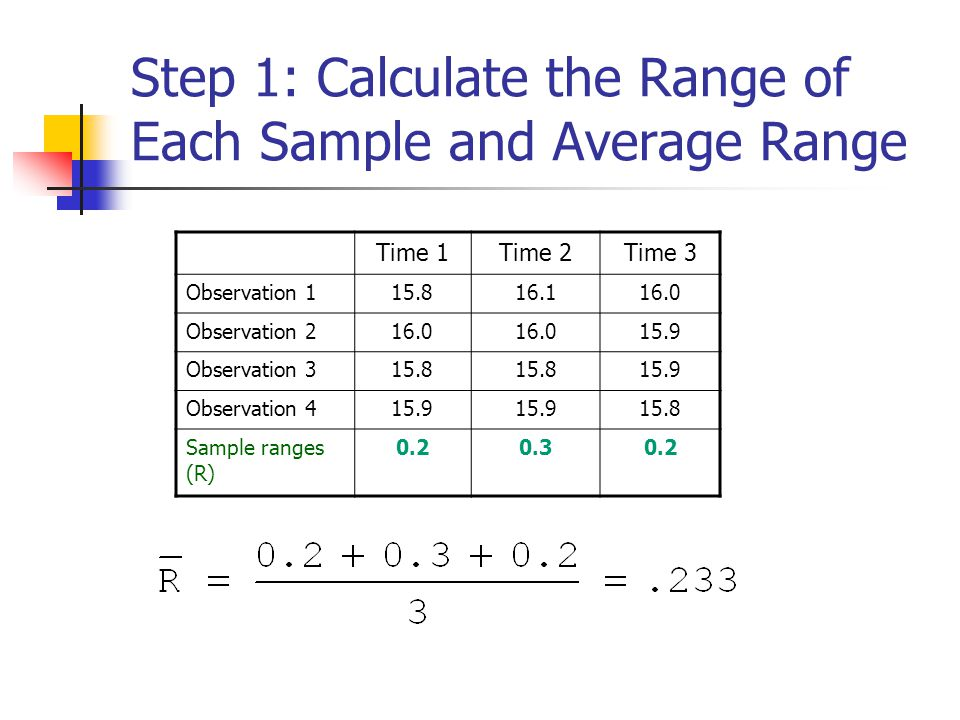 Step 1: Calculate the Range of Each Sample and Average Range Time 1Time 2Time 3 Observation 115.816.116.0 Observation 216.0 15.9 Observation 315.8 15.
