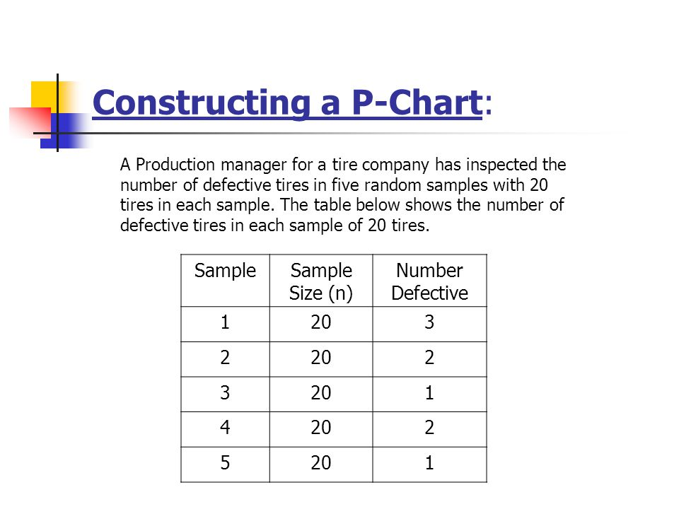 Constructing a P-Chart: A Production manager for a tire company has inspected the number of defective tires in five random samples with 20 tires in ea
