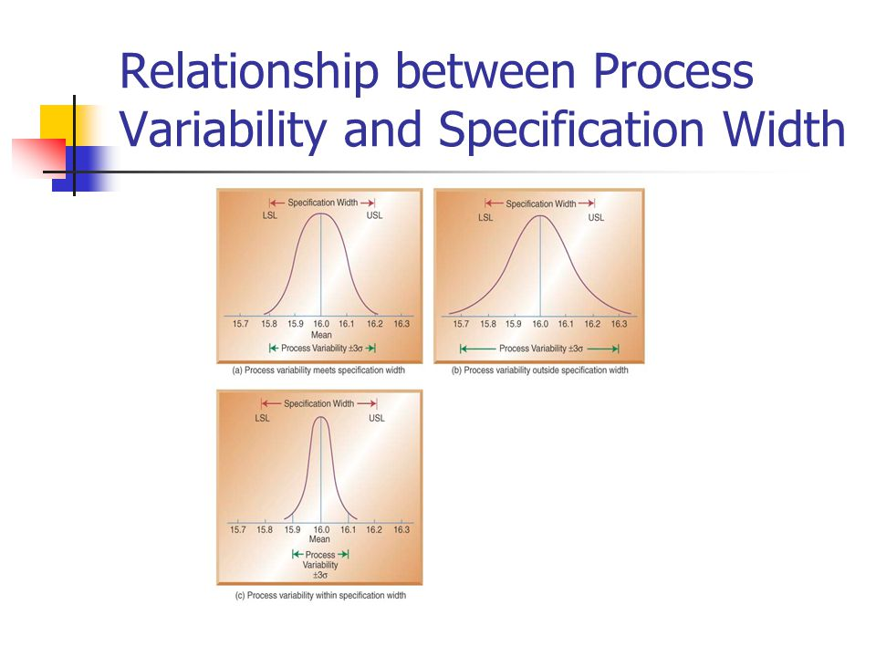 Relationship between Process Variability and Specification Width