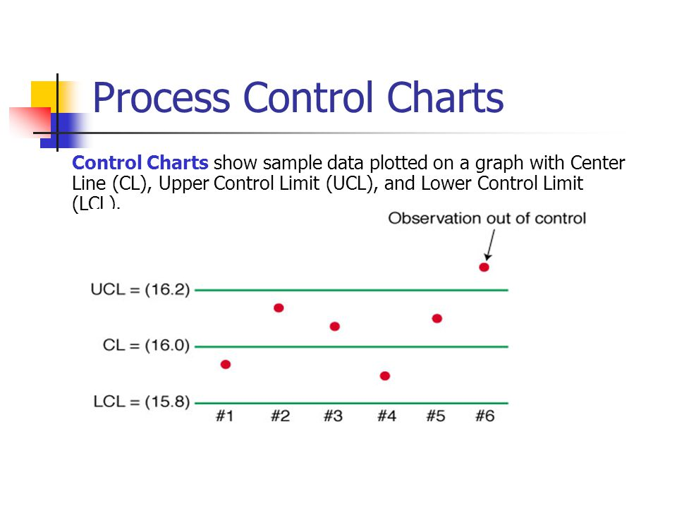 Process Control Charts Control Charts show sample data plotted on a graph with Center Line (CL), Upper Control Limit (UCL), and Lower Control Limit (L
