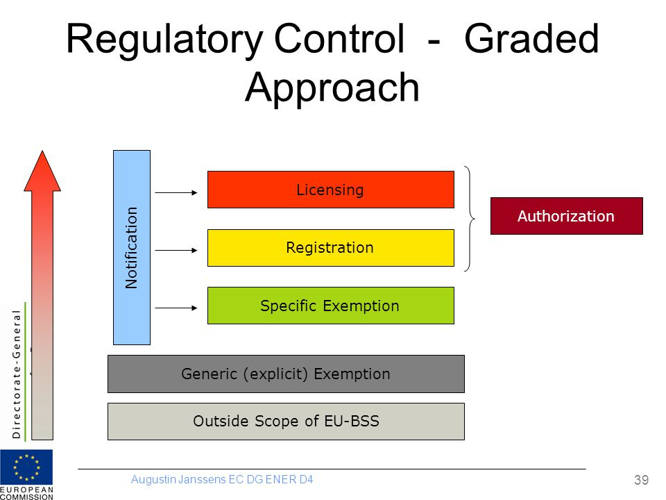 Augustin Janssens EC DG ENER D4 39 Regulatory Control - Graded Approach Outside Scope of EU-BSS Generic (explicit) Exemption Specific Exemption Registration Licensing Notification Authorization