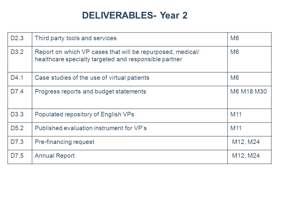 September 2006 D2.3Third party tools and servicesM6 D3.2Report on which VP cases that will be repurposed, medical/ healthcare specialty targeted and responsible partner M6 D4.1Case studies of the use of virtual patientsM6 D7.4Progress reports and budget statementsM6 M18 M30 D3.3Populated repository of English VPsM11 D5.2Published evaluation instrument for VP'sM11 D7.3Pre-financing request M12, M24 D7.5Annual Report M12, M24 DELIVERABLES- Year 2