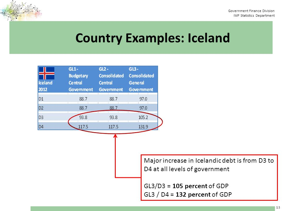 Government Finance Division IMF Statistics Department Country Examples: Iceland 13 Major increase in Icelandic debt is from D3 to D4 at all levels of government GL3/D3 = 105 percent of GDP GL3 / D4 = 132 percent of GDP