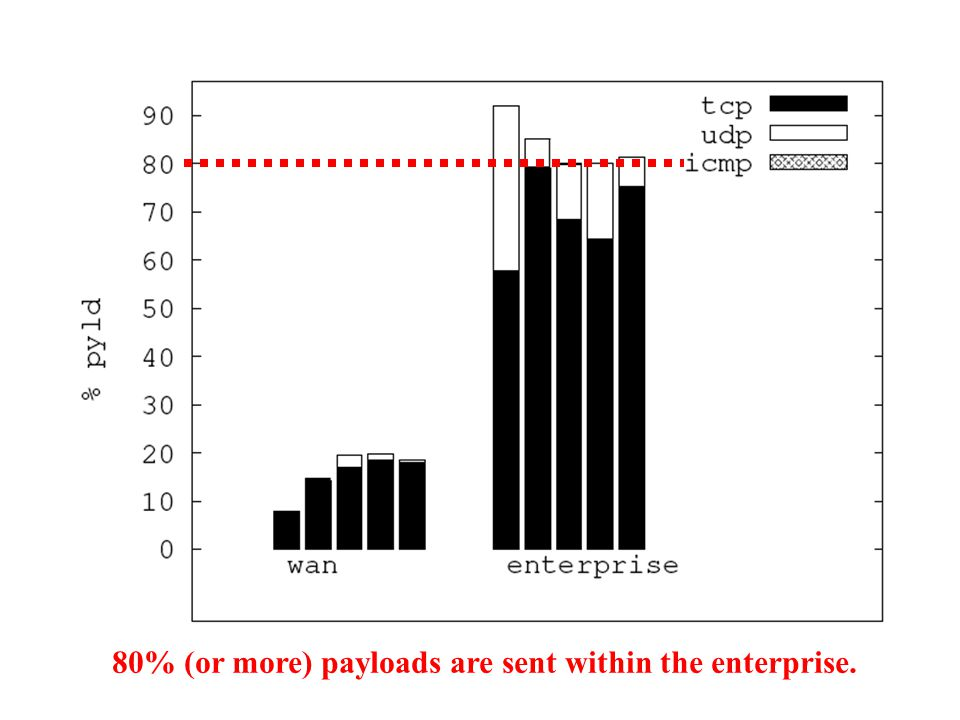 80% (or more) payloads are sent within the enterprise.