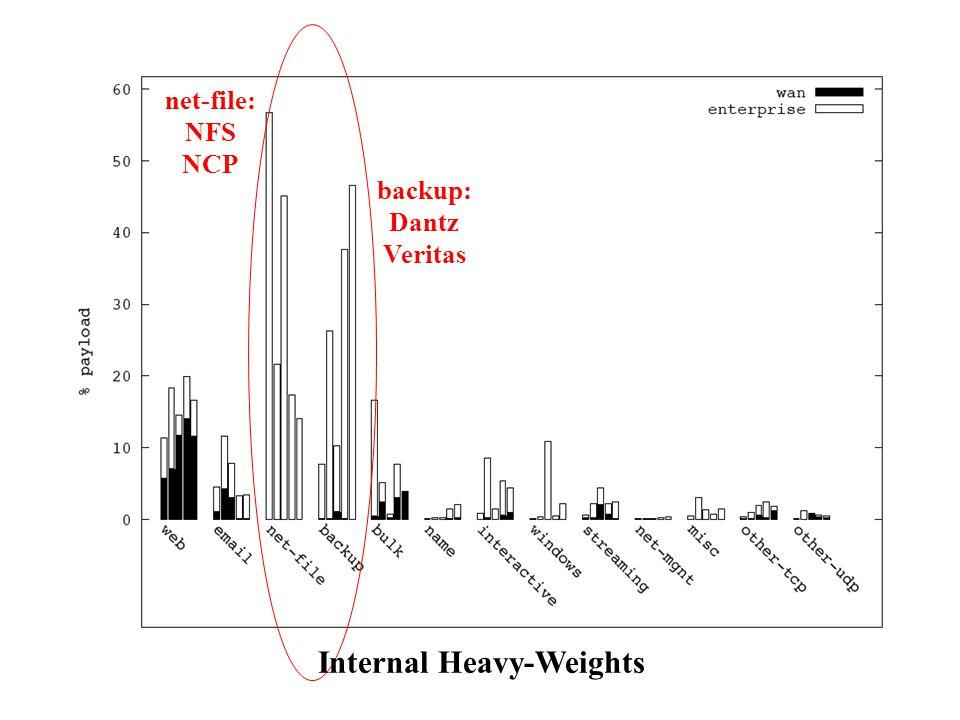 Internal Heavy-Weights net-file: NFS NCP backup: Dantz Veritas