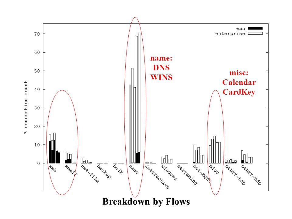 Breakdown by Flows name: DNS WINS misc: Calendar CardKey