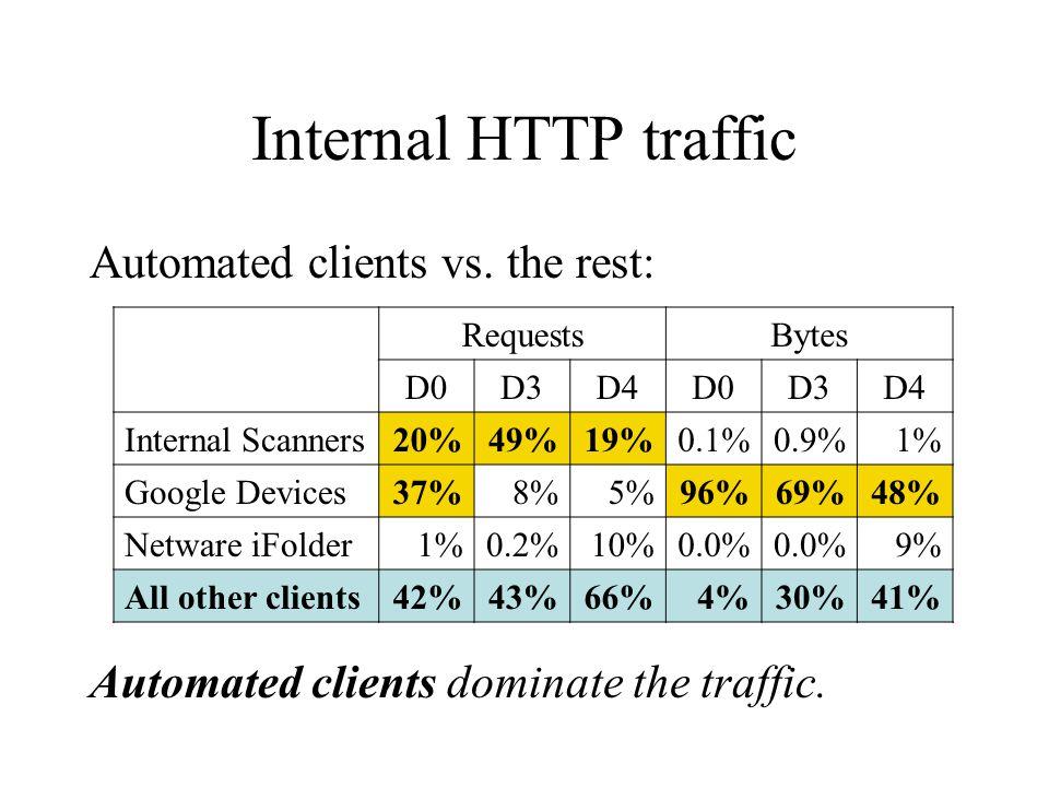 Internal HTTP traffic Automated clients vs. the rest: RequestsBytes D0D3D4D0D3D4 Internal Scanners20%49%19%0.1%0.9%1% Google Devices37%8%5%96%69%48% N