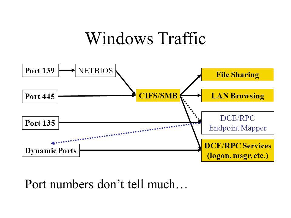 Windows Traffic Port 139 Port 445 Port 135 Dynamic Ports CIFS/SMB NETBIOS DCE/RPC Endpoint Mapper File Sharing DCE/RPC Services (logon, msgr, etc.) Po