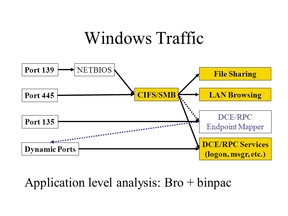 Windows Traffic Port 139 Port 445 Port 135 Dynamic Ports CIFS/SMB NETBIOS DCE/RPC Endpoint Mapper File Sharing DCE/RPC Services (logon, msgr, etc.) Ap