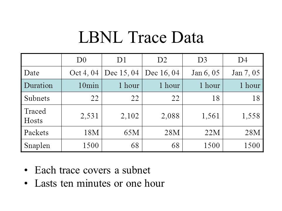 LBNL Trace Data Two sets of subnets 2,000 hosts traced per data set D0D1D2D3D4 DateOct 4, 04Dec 15, 04Dec 16, 04Jan 6, 05Jan 7, 05 Duration10min1 hour Subnets22 18 Traced Hosts 2,5312,1022,0881,5611,558 Packets18M65M28M22M28M Snaplen150068 1500