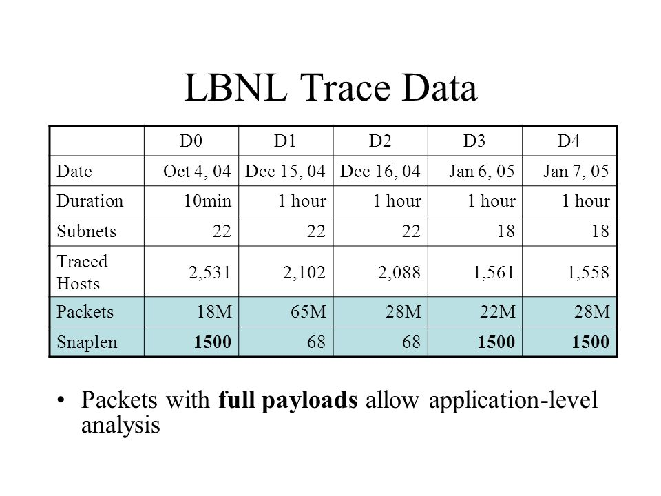 Outline of This Talk Traffic breakdown –Which applications are dominant.