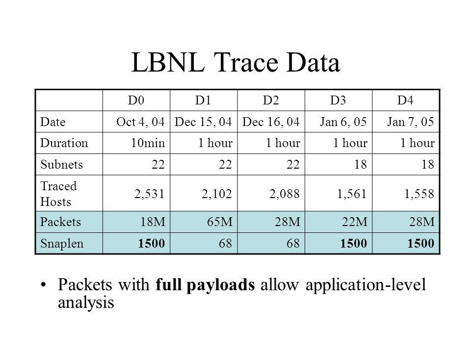 LBNL Trace Data Packets with full payloads allow application-level analysis D0D1D2D3D4 DateOct 4, 04Dec 15, 04Dec 16, 04Jan 6, 05Jan 7, 05 Duration10m