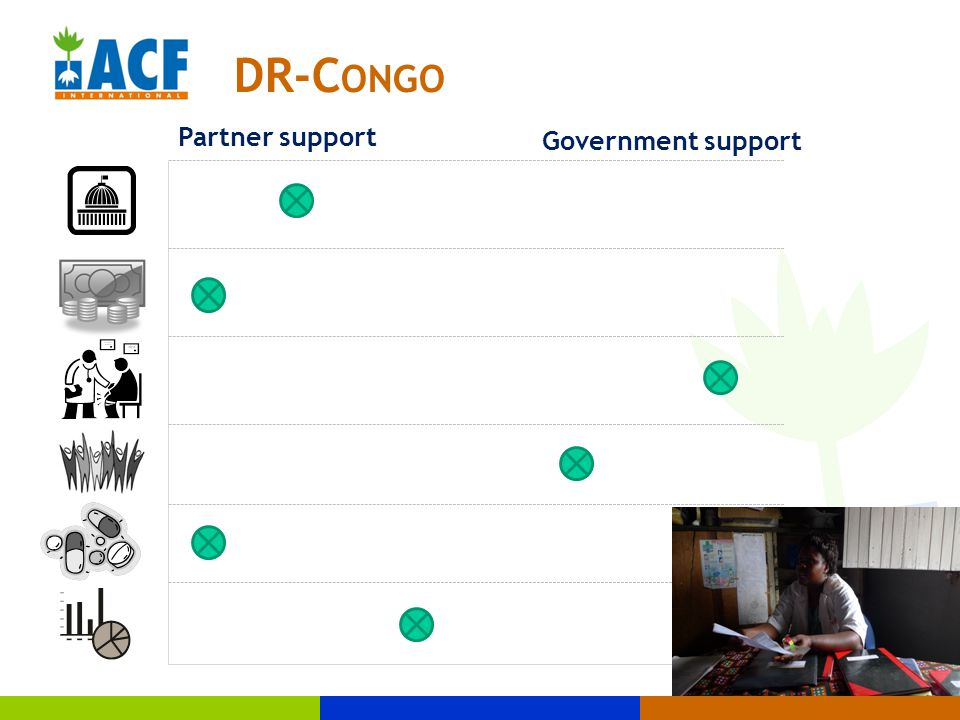 DR-C ONGO Partner support Government support