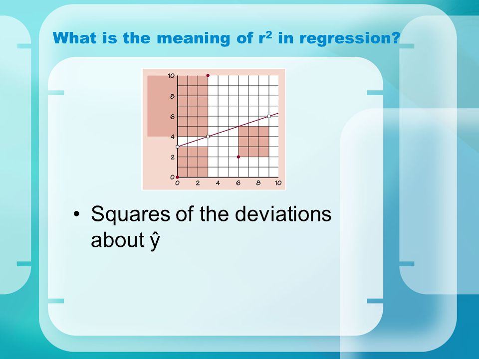 What is the meaning of r 2 in regression? Squares of the deviations about ŷ