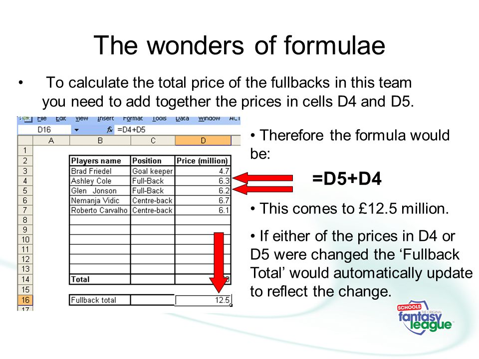 The wonders of formulae To calculate the total price of the fullbacks in this team you need to add together the prices in cells D4 and D5.