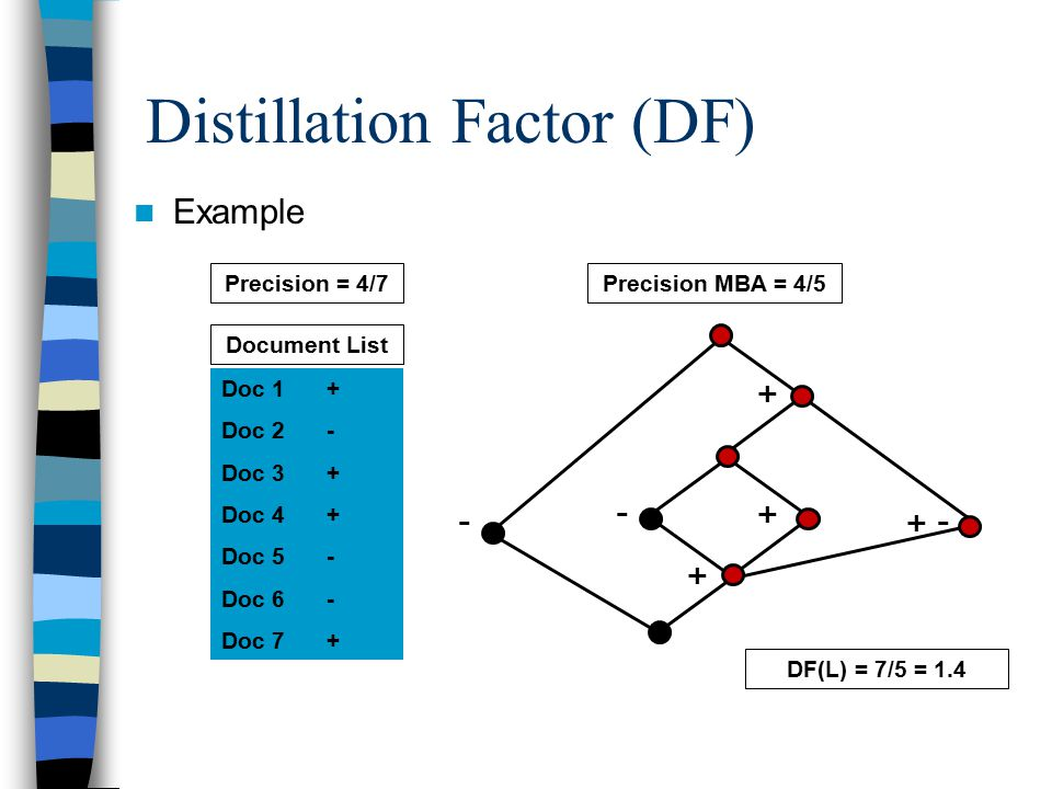 Distillation Factor (DF) Example DF(L) = 7/5 = 1.4 Doc 1+ Doc 2- Doc 3+ Doc 4+ Doc 5- Doc 6- Doc 7+ Document List Precision = 4/7Precision MBA = 4/5 + - -+ + + -