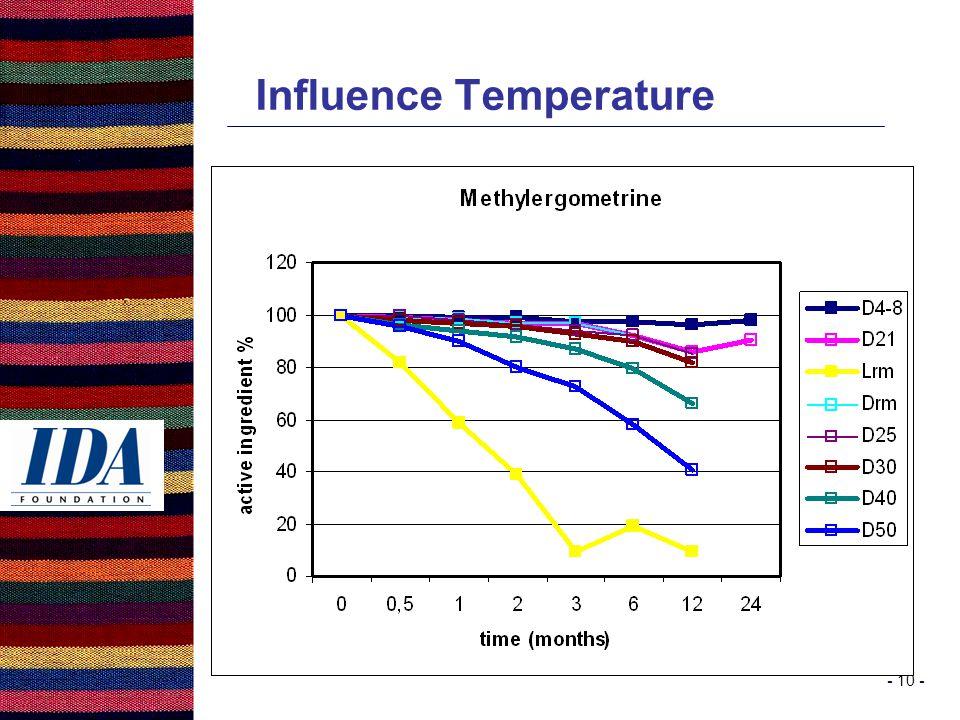 - 10 - Influence Temperature