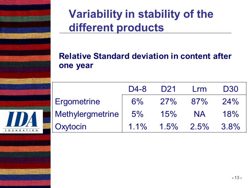 - 13 - Variability in stability of the different products Relative Standard deviation in content after one year D4-8D21LrmD30 Ergometrine6%27%87%24% Methylergmetrine5%15%NA18% Oxytocin1.1%1.5%2.5%3.8%
