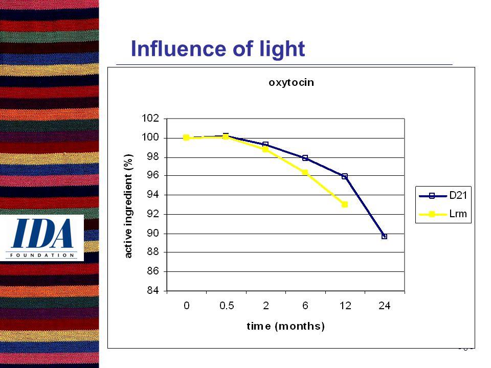 - 8 - Influence of light