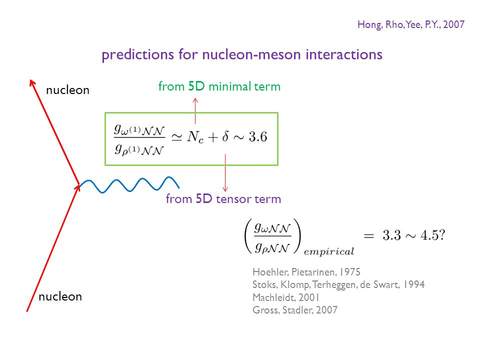 from 5D minimal term from 5D tensor term nucleon Hoehler, Pietarinen, 1975 Stoks, Klomp, Terheggen, de Swart, 1994 Machleidt, 2001 Gross, Stadler, 2007 predictions for nucleon-meson interactions Hong, Rho, Yee, P.Y., 2007