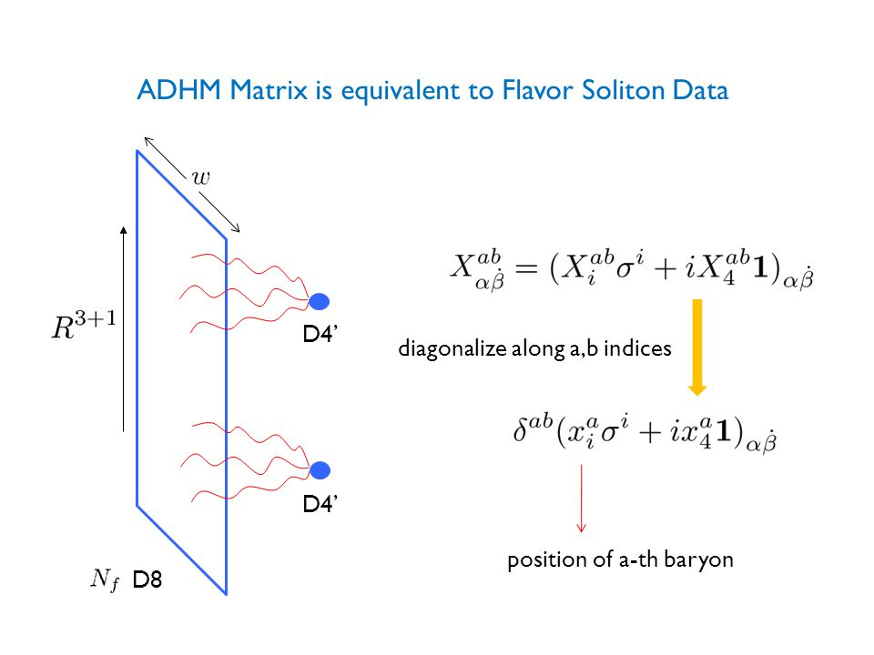 ADHM Matrix is equivalent to Flavor Soliton Data D8 D4' diagonalize along a,b indices position of a-th baryon