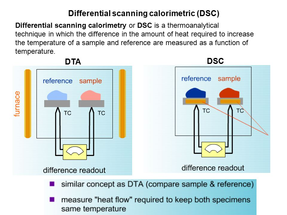 Differential scanning calorimetric (DSC) Differential scanning calorimetry or DSC is a thermoanalytical technique in which the difference in the amoun