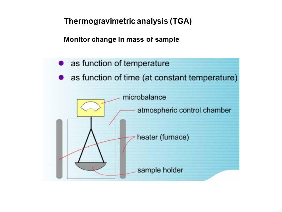 Thermogravimetric analysis (TGA) Monitor change in mass of sample