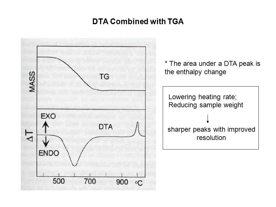 DTA Combined with TGA * The area under a DTA peak is the enthalpy change Lowering heating rate; Reducing sample weight sharper peaks with improved res