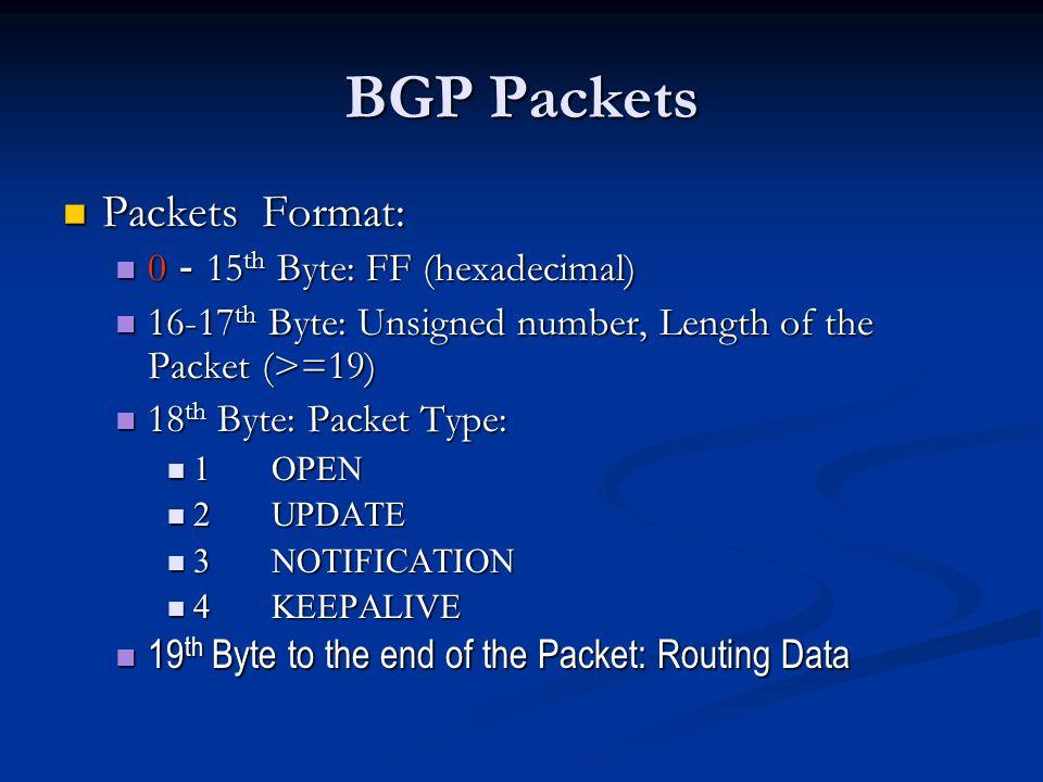 Simplified BGP State Machine