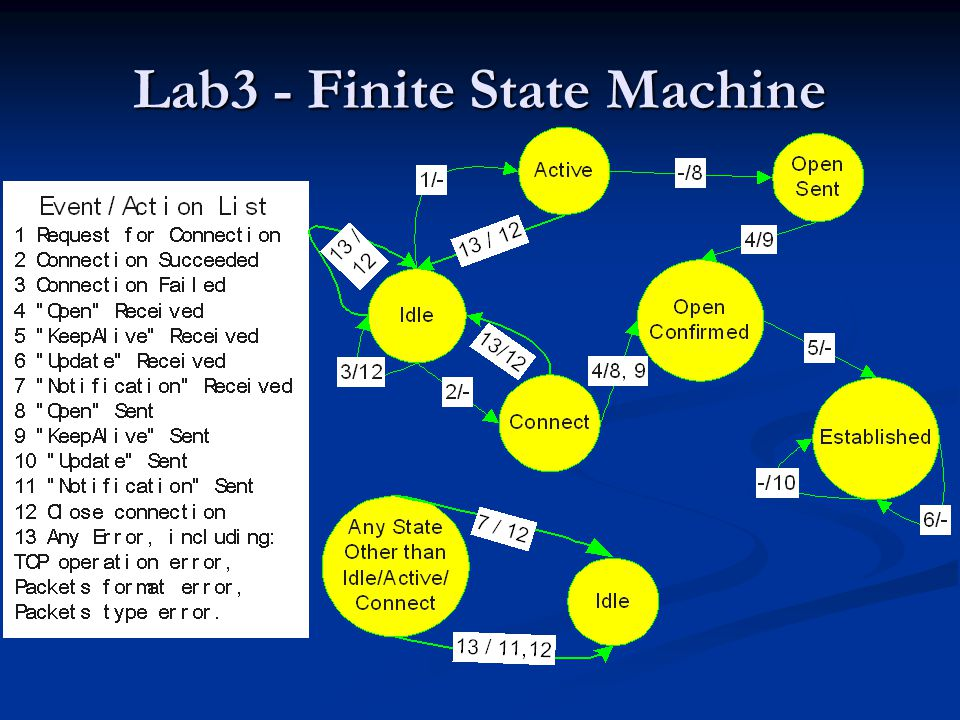 Lab 3 - Task Implement a (simplified) simplified BGP Finite State Machine: Implement a (simplified) simplified BGP Finite State Machine: Ignore the timers Ignore the timers Ignore the details of Routing Data Ignore the details of Routing Data