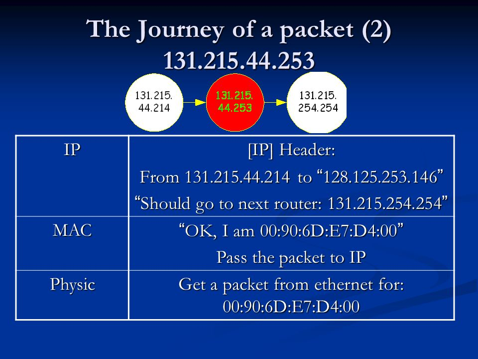 The Journey of a packet (2) 131.215.44.253 IP [IP] Header: From 131.215.44.214 to 128.125.253.146 Should go to next router: 131.215.254.254 MAC OK, I am 00:90:6D:E7:D4:00 Pass the packet to IP Physic Get a packet from ethernet for: 00:90:6D:E7:D4:00