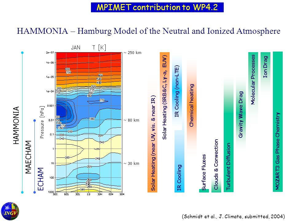 INGV HAMMONIA – Hamburg Model of the Neutral and Ionized Atmosphere ECHAM MAECHAM HAMMONIA ~ 250 km ~ 80 km ~ 30 km Solar Heating (near UV, vis.