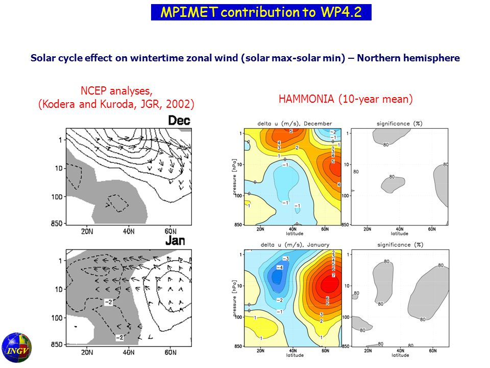 Solar cycle effect on wintertime zonal wind (solar max-solar min) – Northern hemisphere NCEP analyses, (Kodera and Kuroda, JGR, 2002) HAMMONIA (10-year mean) INGV MPIMET contribution to WP4.2
