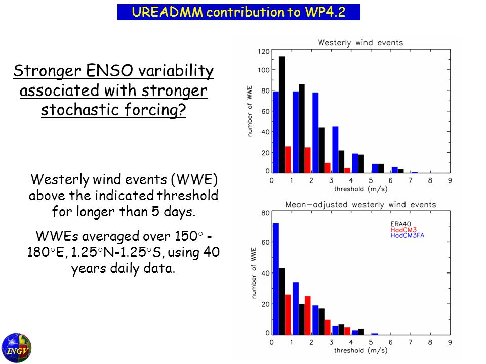 Stronger ENSO variability associated with stronger stochastic forcing.