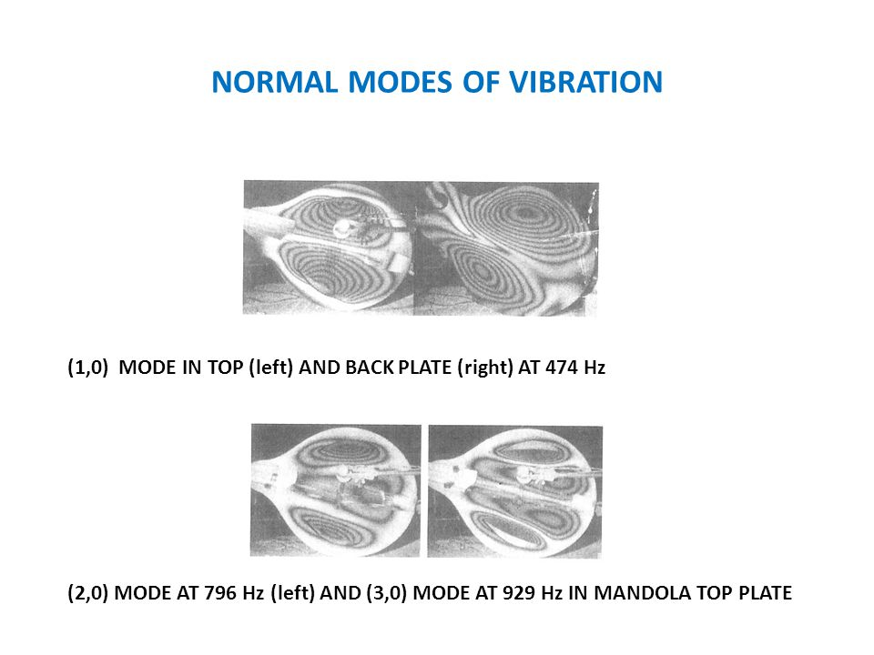 NORMAL MODES OF VIBRATION (1,0) MODE IN TOP (left) AND BACK PLATE (right) AT 474 Hz (2,0) MODE AT 796 Hz (left) AND (3,0) MODE AT 929 Hz IN MANDOLA TOP PLATE