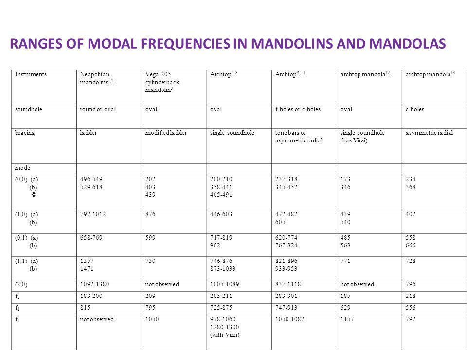 RANGES OF MODAL FREQUENCIES IN MANDOLINS AND MANDOLAS InstrumentsNeapolitan mandolins 1,2 Vega 205 cylinderback mandolin 3 Archtop 4-8 Archtop 9-11 ar