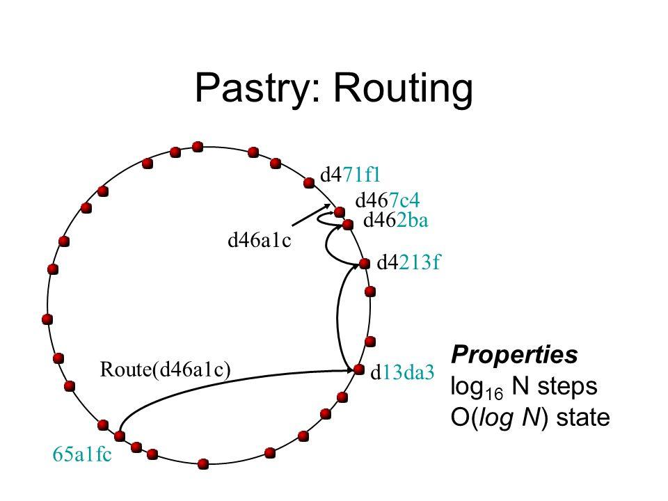 Pastry: Routing Properties log 16 N steps O(log N) state d46a1c Route(d46a1c) d462ba d4213f d13da3 65a1fc d467c4 d471f1