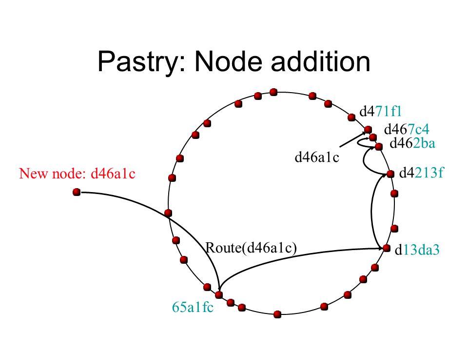 Pastry: Node addition d46a1c Route(d46a1c) d462ba d4213f d13da3 65a1fc d467c4 d471f1 New node: d46a1c