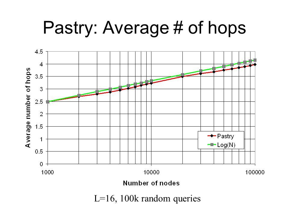 Pastry: Average # of hops L=16, 100k random queries