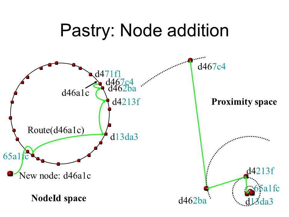 d467c4 65a1fc d13da3 d4213f d462ba Proximity space Pastry: Node addition New node: d46a1c d46a1c Route(d46a1c) d462ba d4213f d13da3 65a1fc d467c4 d471f1 NodeId space