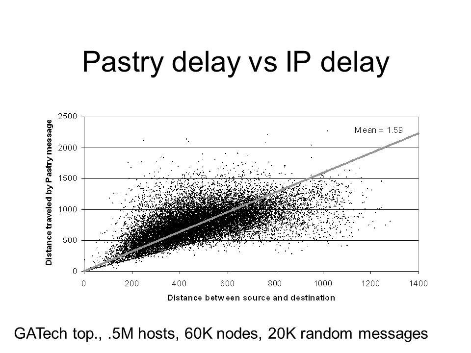 Pastry delay vs IP delay GATech top.,.5M hosts, 60K nodes, 20K random messages